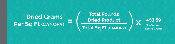 Dried Grams Per Sq Ft (canopy) = (Total Pounds Dried Product /Total Sq Ft (canopy)) x 453.59 To Convert Lbs to Grams